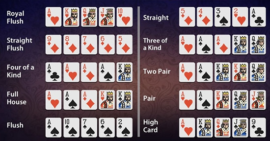 7 Card Stud Poker Hands